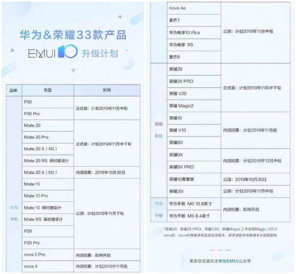 Huawei P30, Mate 20 Lineups to Get Android 10-Based EMUI 10 This Month