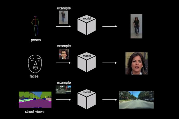 Few-shot Video-to-Video Synthesis