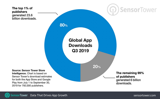 Top 1% App Publishers Responsible for 80% of New App Downloads : Report