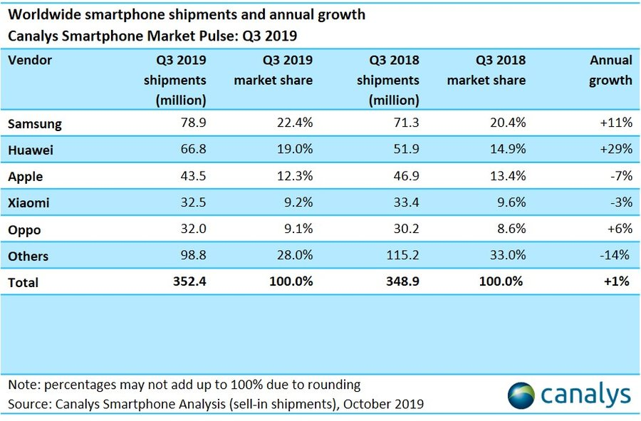 apple iphone shipment fell 7% in Q3 2019