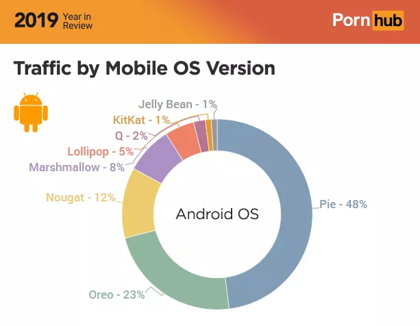 pornhub android 10 distribution numbers