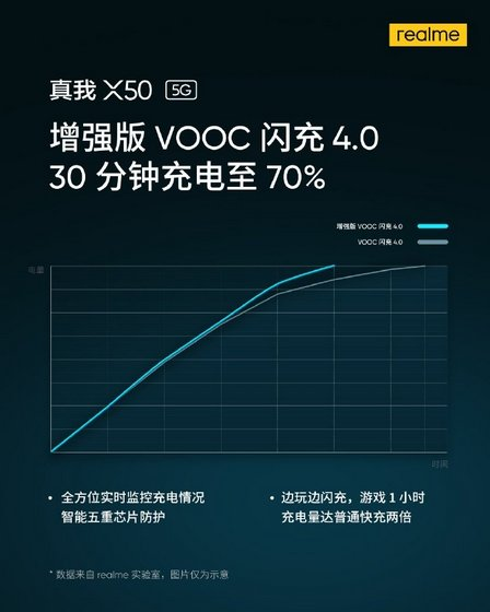Realme X50 5G Will Support Enhanced VOOC 4.0; Charge Battery from 0-70% in 30 Minutes