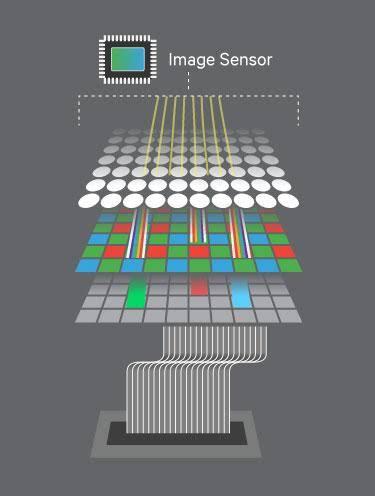 Snapdragon 865 vs 855+ vs 855 Image Signal Processor