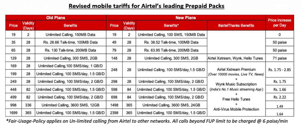 airtel new recharge plans