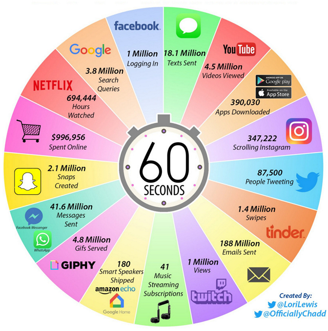This is What Happens in an Internet Minute in 2019