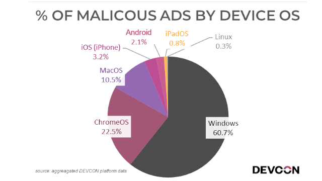 61% of Malicious Ads Target Windows: Report