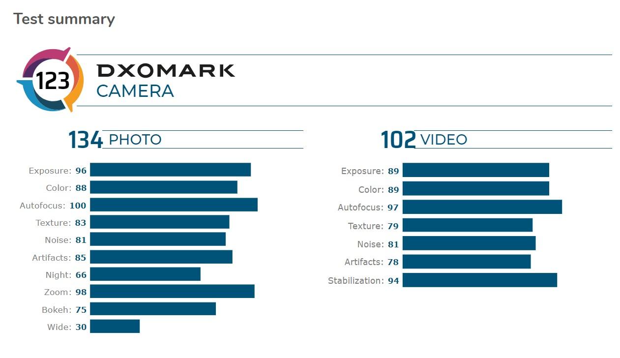 mate 30 pro 5G dxomark ratings