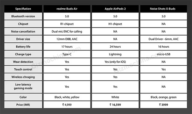realme buds air leaked specs