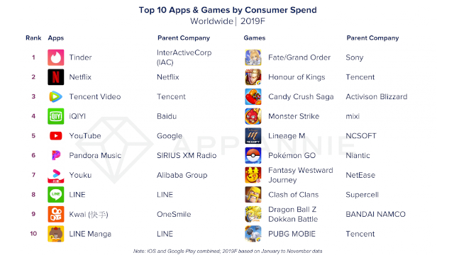 top 10 apps and games by consumer spend