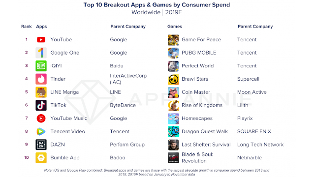 top 10 breakout apps and games by consumer spend