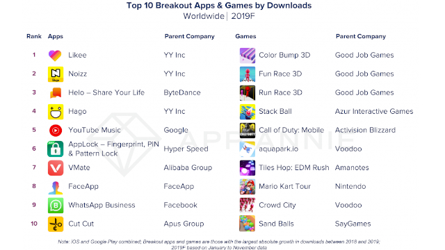 top 10 breakout apps and games by downloads