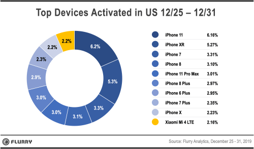 Flurry Analytics holiday apple sales report