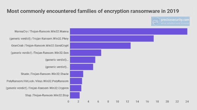 Most commonly encountered families of encryption ransomware in 2019