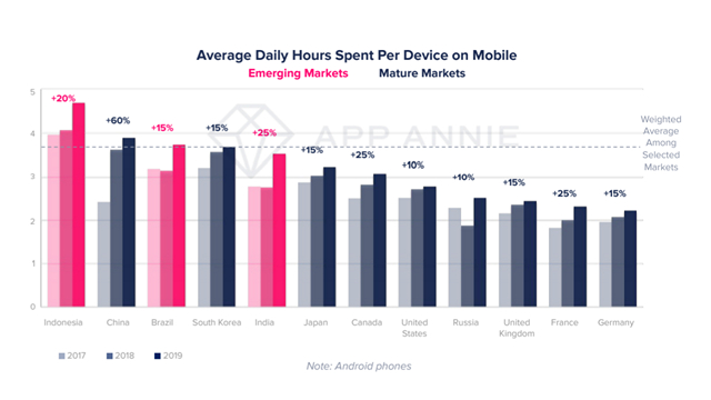average daily hours on mobile app annie