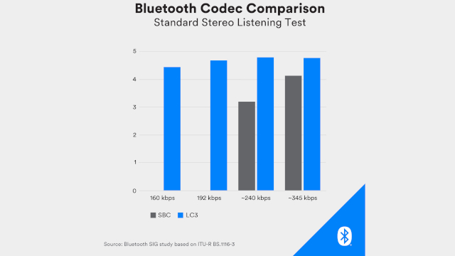 Bluetooth SIG Announces LC3 Codec, Support for Hearing Aids, and Multi-Stream Audio
