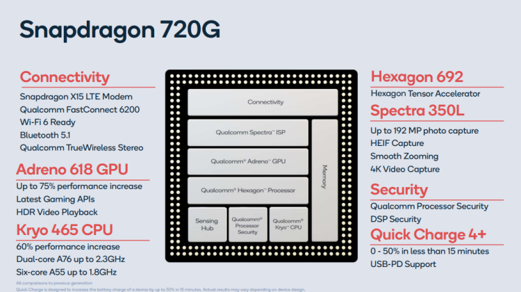 Qualcomm Expands Gaming Chipset Lineup with Snapdragon 720G