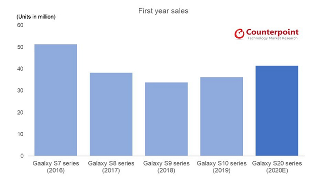 galaxy s20 forecasted sales