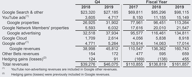Google Says YouTube Made $15bn, Revealing YouTube Revenues for the First Time Ever