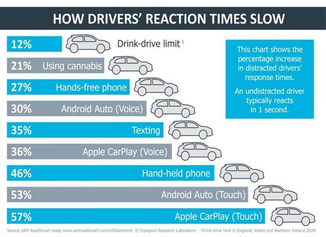 Driver reaction time chart