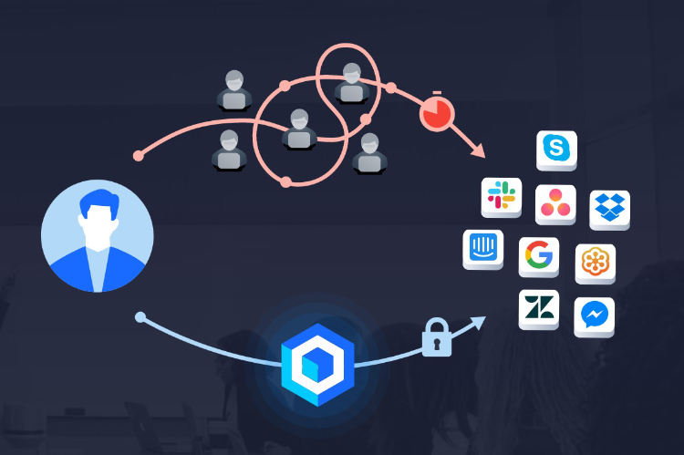 Teamstack- Automate Identity Management for Web, Mobile, and Legacy Apps