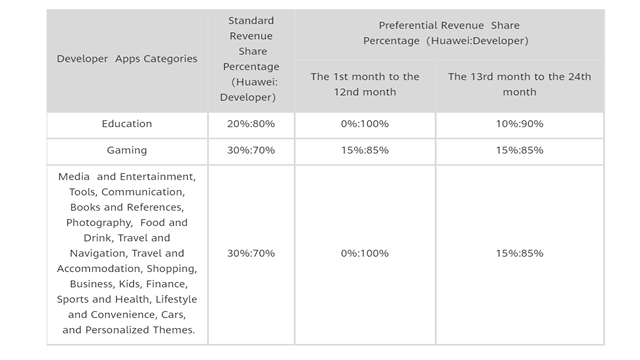 huawei preferential revenue policy