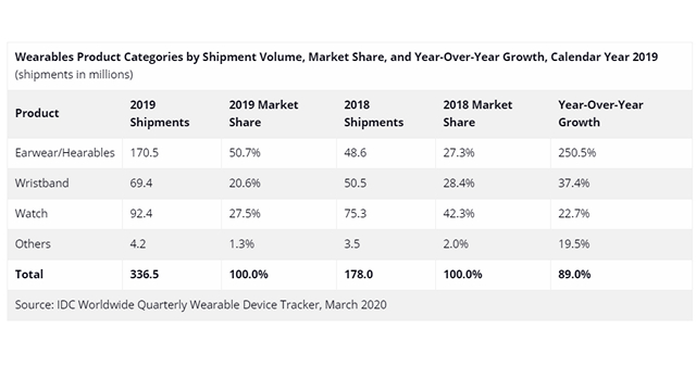 idc wearable market share