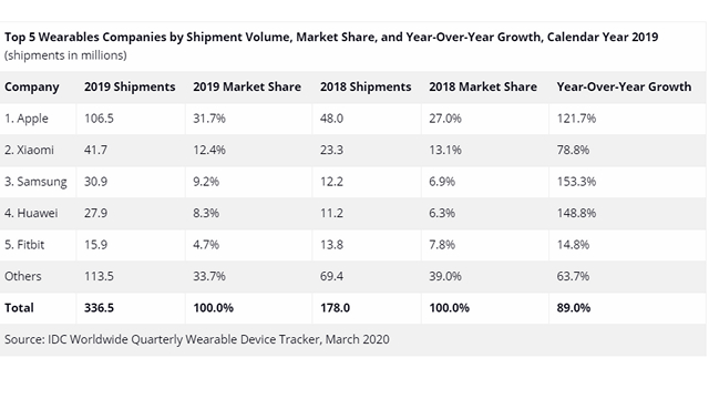 idc wearable market shipments