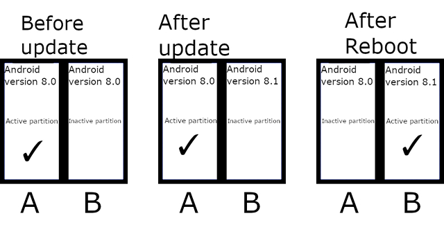 Android 11 Making A/B Partitions Mandatory to Make Updates Faster, Safer