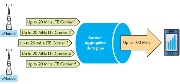 What is Carrier Aggregation?