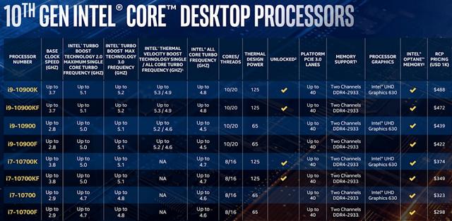 """إنتل تكشف عن معالجات سطح المكتب """"Comet Lake"""" من الجيل العاشر بسرعات تصل إلى 5.3 جيجا هرتز Turbo 1"""