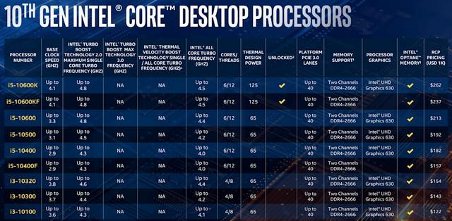 """إنتل تكشف عن معالجات سطح المكتب """"Comet Lake"""" من الجيل العاشر بسرعات تصل إلى 5.3 جيجا هرتز Turbo 2"""
