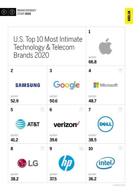 Apple Rated Number One Tech Company in Brand Intimacy Study 2020