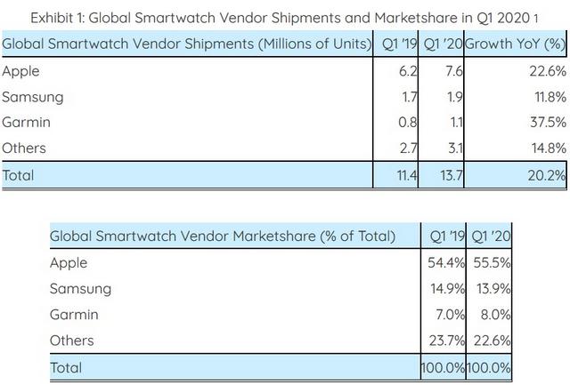 مبيعات الساعات الذكية ارتفعت بنسبة Smartwatch-shipments
