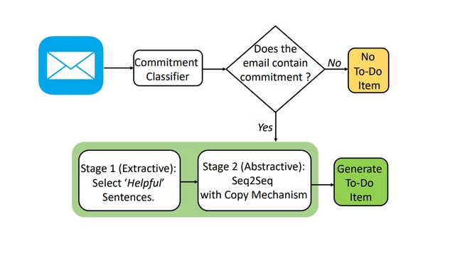 microsoft smart to-do flowchart