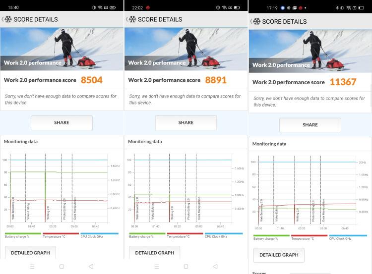 MediaTek Helio G70 vs Helio G80 vs Helio G90T: Benchmark Test and Comparison