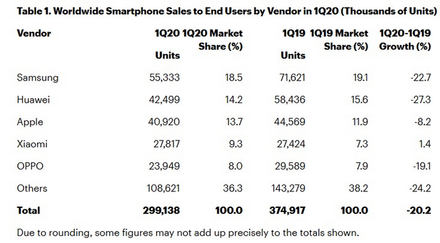 COVID-19 Impact: Global Smartphone Sales Declined 20% in Q1, 2020