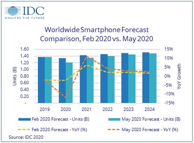 Global Smartphone Sales to Decline 12% in 2020 Due to Coronavirus: IDC