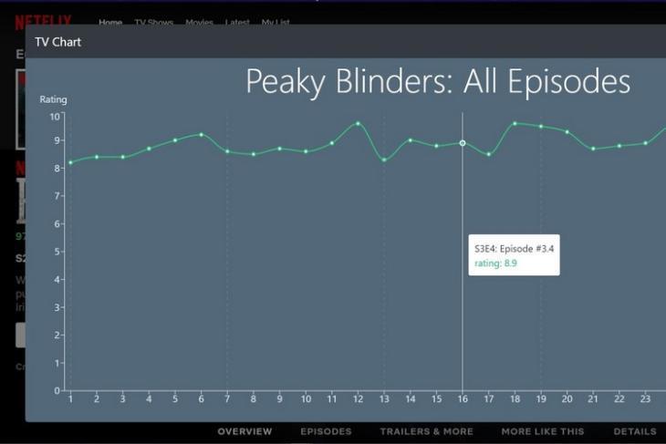 TV Chart feat.
