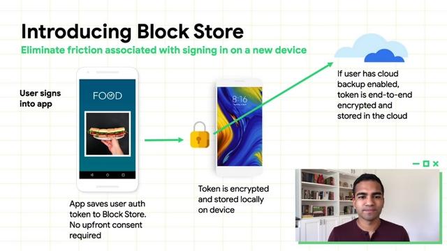 google block store