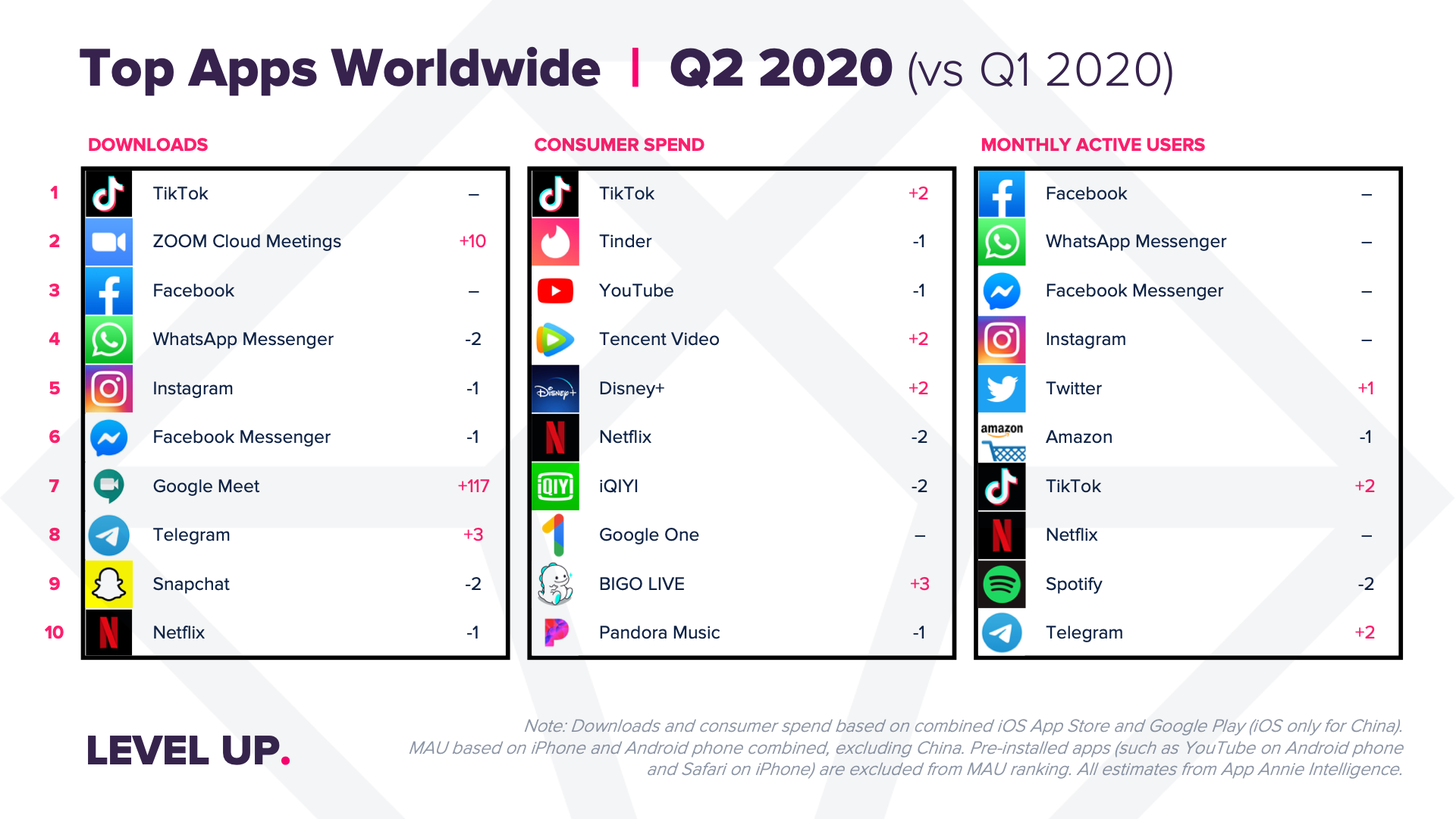 Mobile App Usage Grew 40% in Q2 2020 to Hit an All Time High of 200 Billion Hours: App Annie