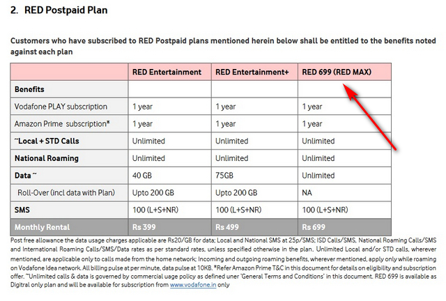 Vodafone Idea Introduces New RED Postpaid Plans Starting at Rs 699