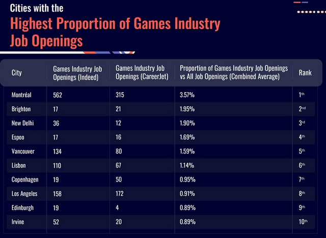 New Delhi is the 2nd-Most Gaming Obsessed City in the World: Report