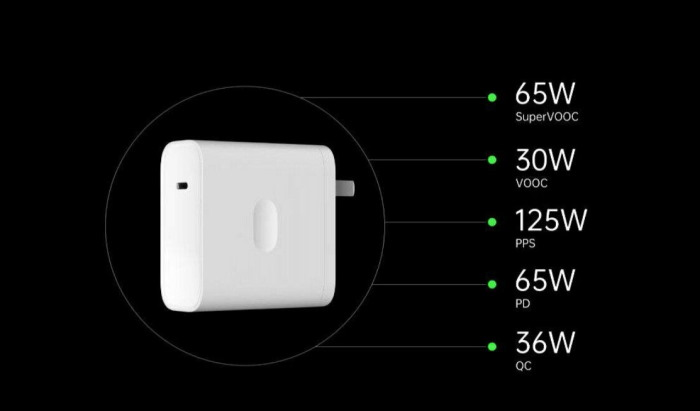 Oppo Announces 125W Super Flash Charge, 65W AirVOOC Wireless Charging Tech