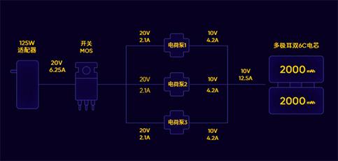Realme Announces 125W UltraDART Charging Technology