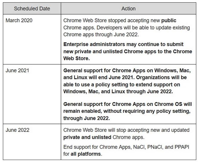 Google Postpones Deprecation of Chrome Apps on All Platforms