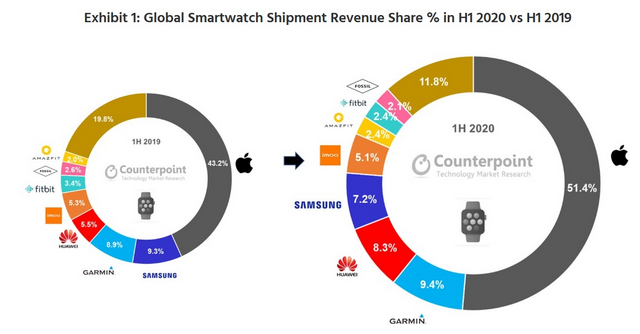 Apple Retains Lead as Global Smartwatch Market Grows 20% in H1, 2020
