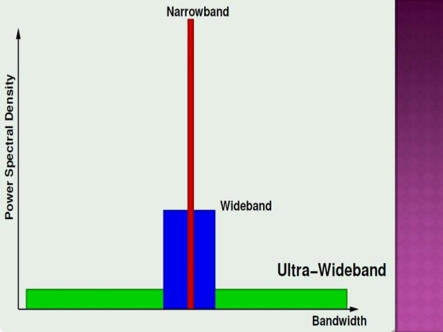 What is Ultra Wideband Technology (UWB)?