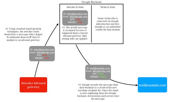 gmail bug graph