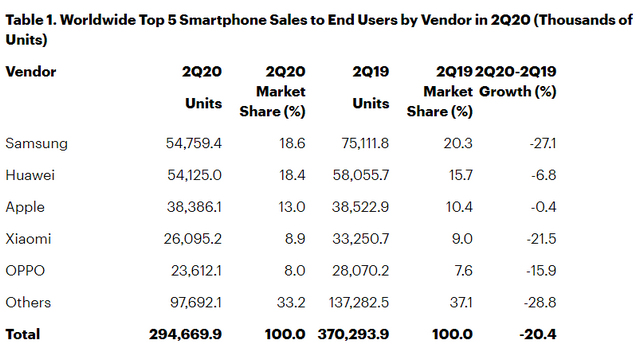 smartphone sales gartner