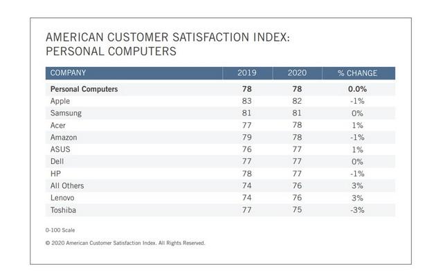 Apple dominates PC market feat.